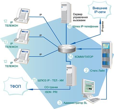 Запись IP телефонии – система
