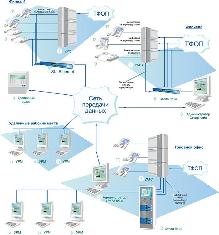 Схема работы ethernet